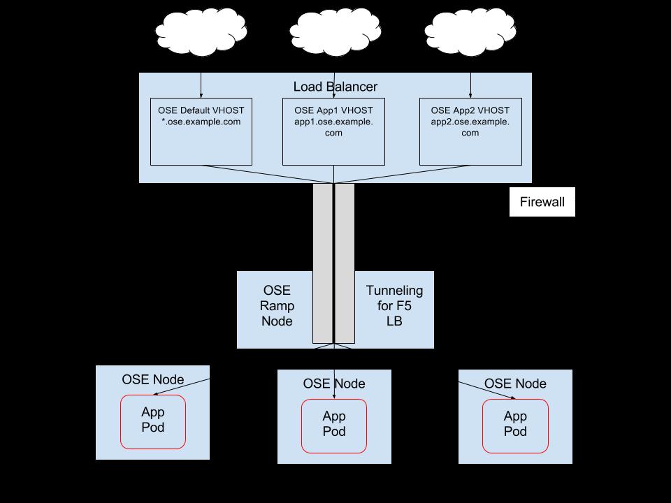 External Load Balancer Integrations with OpenShift Enterprise 3