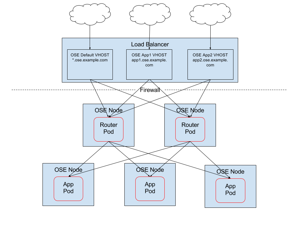 External Load Balancer Integrations with OpenShift Enterprise 3
