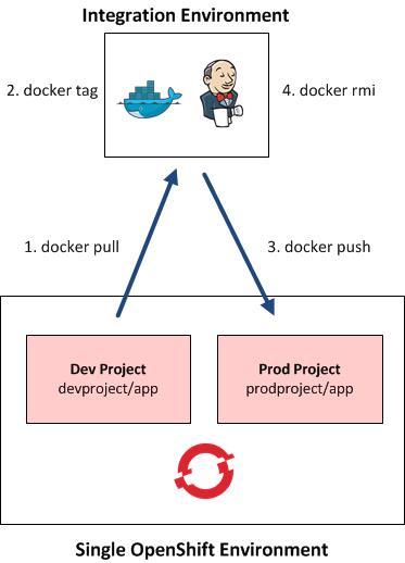 OpenShift Enterprise 3 Image Promotion Strategies