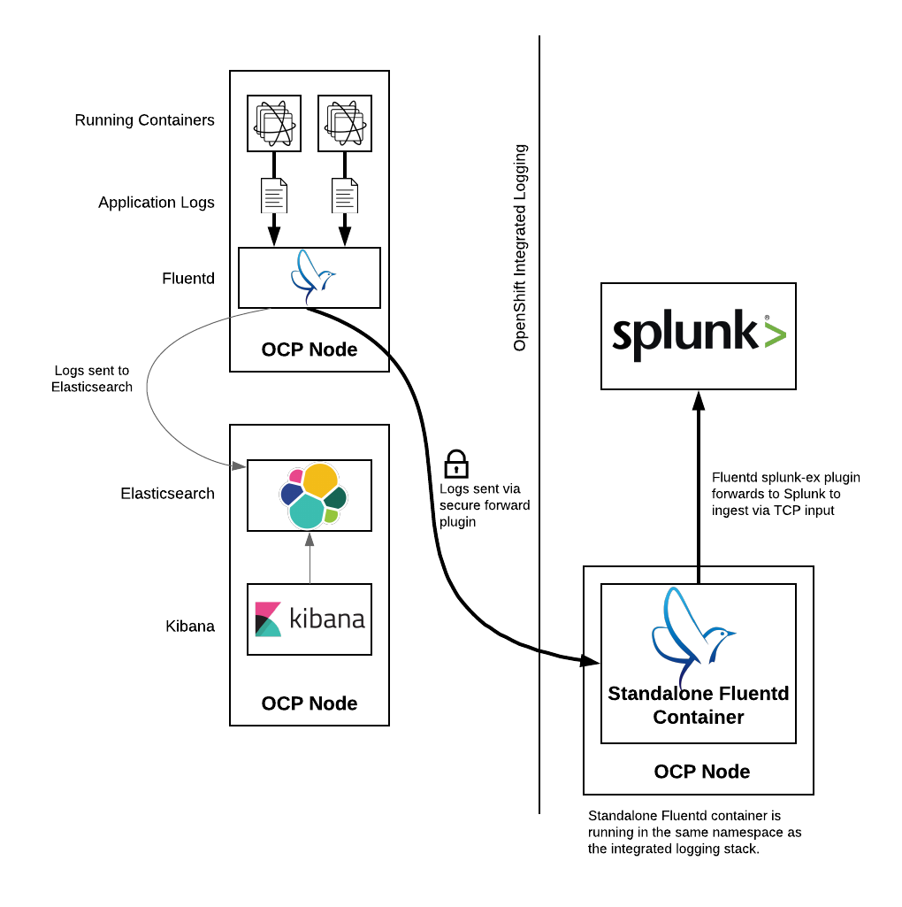 Forwarding Logs to Splunk Using an External Containerized