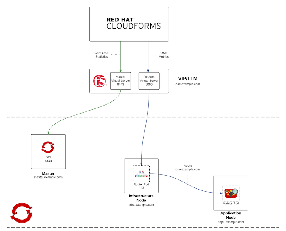 Network Integration for OpenShift v3 and Red Hat CloudForms